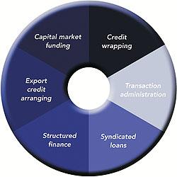 Specialised Asset-based Finance