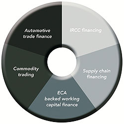 Specialised Trade Finance