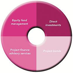 Transport Infrastructure Finance